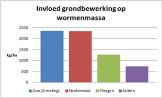 Grafiek_Bodemkennis_001_0