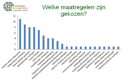 grafiek-kennisgroep-melk-klimaat-2