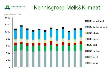 grafiek-kennisgroep-melk-klimaat