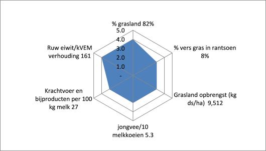 Radardiagram van Alex Reinders op basis van de resultaten uit de KringloopWijzer 2019